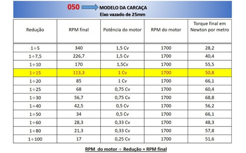 motoredutor q50 1/15 c/ motor 1 cv trifásico romak
