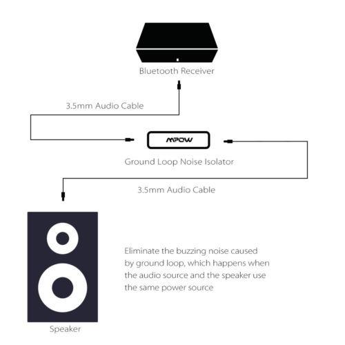 mpow audio ruido filtro tierra circuito aislador car audio s