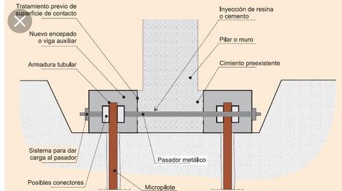 muros de concreto proyectados, recalce de estructuras,