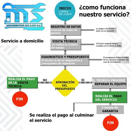 nevera lg servicio tecnico reparación (repuestos originales)