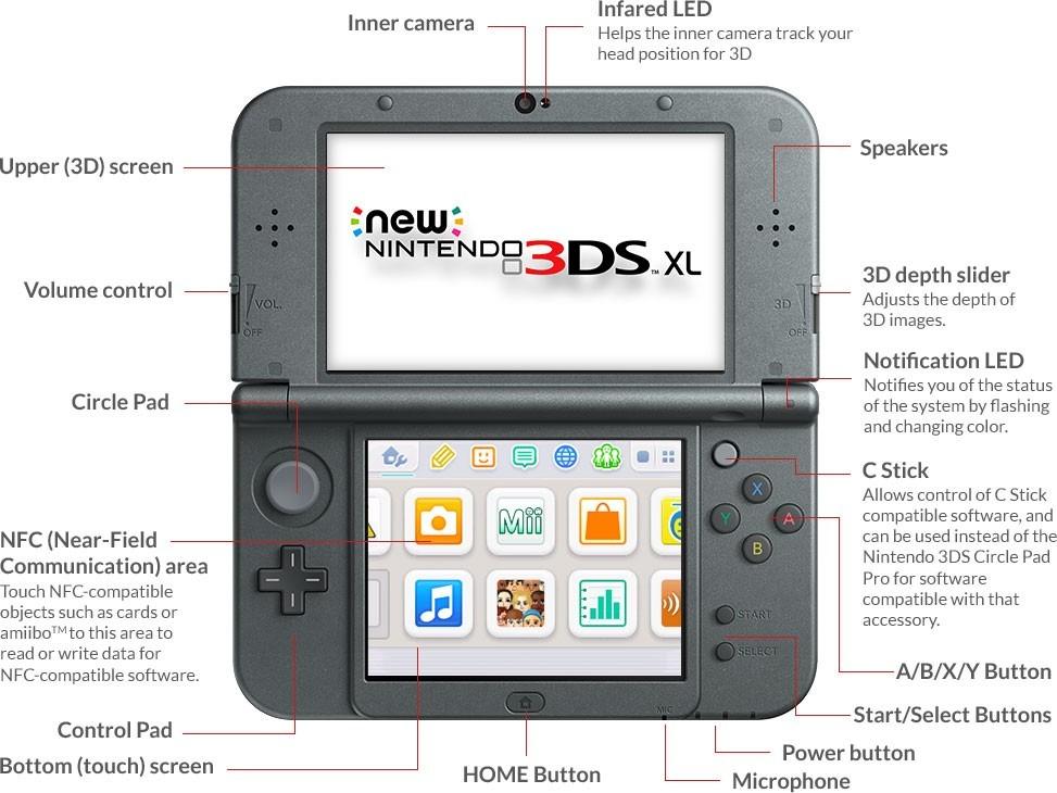 Consola New Nintendo 3ds Xl Negro O Rojo