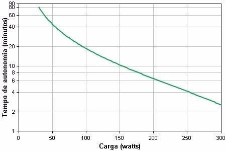 no-break apc 600va bivolt 115v/220v, nobreak bz600bi-br