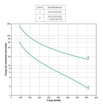 no-break gerenciável apc back-ups 1500va bi-volt 110v/220v