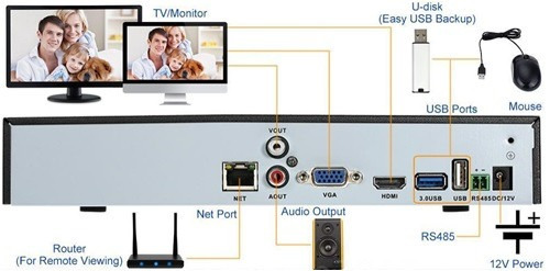 nvr 16 canales  1080p  cctv  hdmi onvif h.264hp