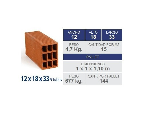 Cuantos ladrillos de 12x18x33 entran en un metro cuadrado for Precio de ladrillos