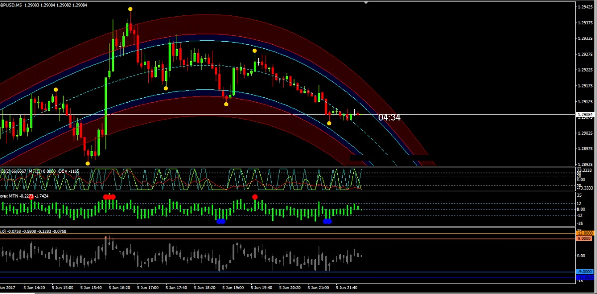Trade capital binary options with successfully