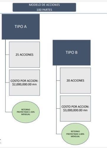 oportunidad pre-venta oficinas co-working con una rentabilidad de 18% anual