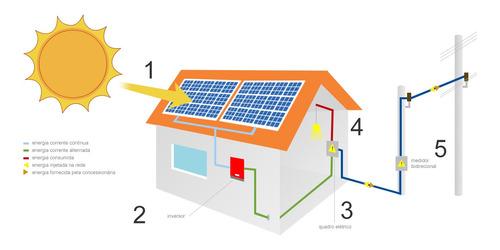 orçamentos e projeto e homologação de energia solar