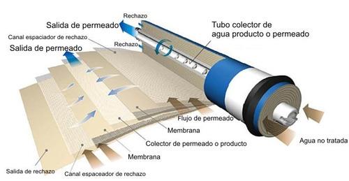 osmosis inversa membrana repuesto 150gpd ro filtro agua