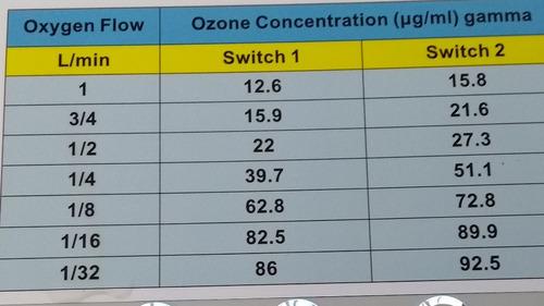 ozono medico generador