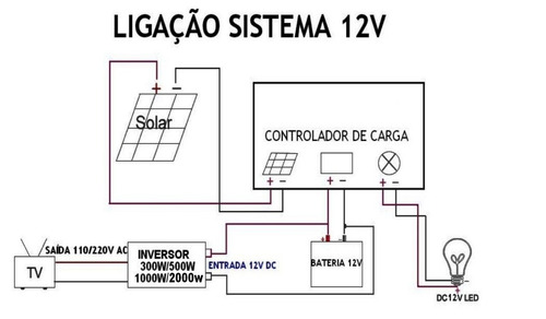 painel placa energia solar célula fotovoltaica 140w