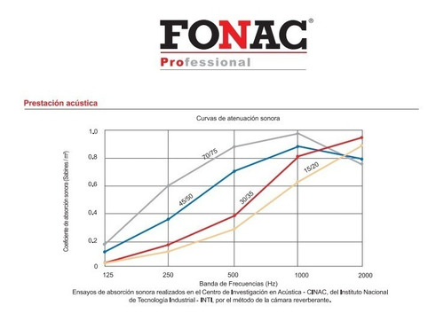 panel acústico fonac pro -fonoabsorbente- 35mm 1,22x0,61m