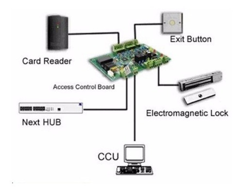 panel de control de accesos /  4  lectoras / 20 000 usuarios