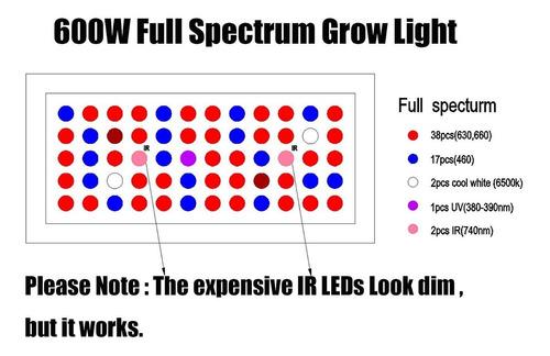 panel led full spectrum 600w indoor control humedad y temp