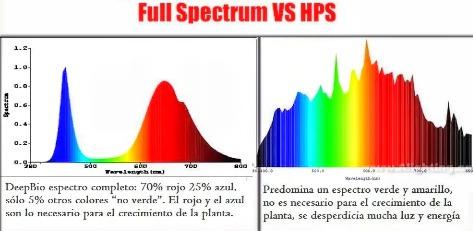 Led Indoor Lista Colgante Panel 049 100w Espectro3 Full Lampara 00 WEDHI2Y9
