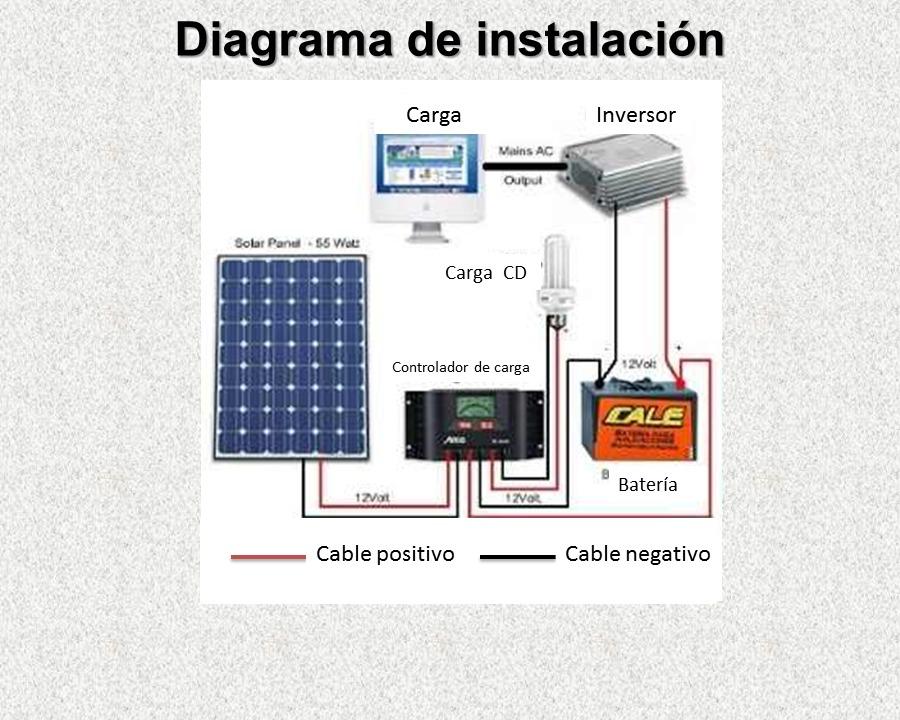 Panel Solar 100w Kit Completo 12v Sistema Aislado A Cfe