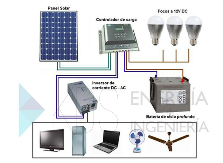Panel Solar 160w Inversor 250w Bateria 115ah