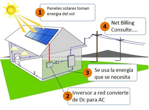 paneles solares instalación desde lo tecnico y profesional