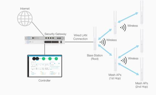 paquete de 5 antenas unifi ac mesh access point ubiquiti uap