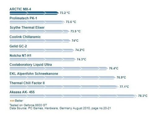 pasta térmica arctic mx-4 4g original + espátula