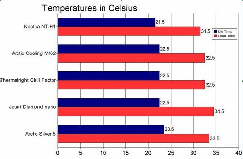 pasta térmica noctua nt-h1 3.5g mejor que arctic silver