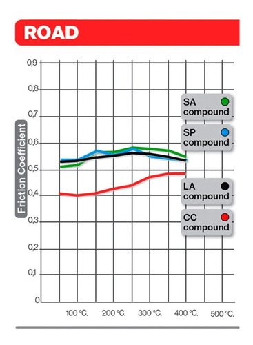 pastilha freio dianteira honda cb500 1998 a 2005 sinterizada