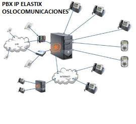 pbx ip elastix 2800 pesos call center, pymes, hoteles