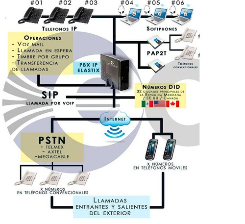 pbx ip elastix incluye voip y did (call center- pymes hotel