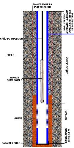 perforaciones de pozos de agua en el partido de la costa