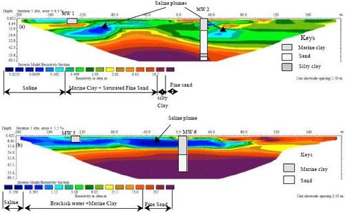 perforaciones - estudio de suelos - agua potable - riego