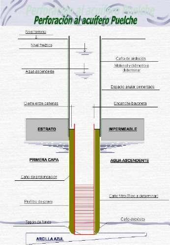 perforaciones para agua  perfo del sur
