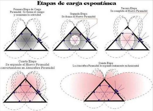 piramide energetica, piramide giza, sanacion