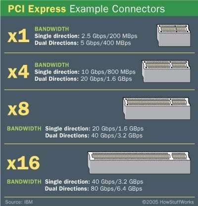 placa pci-e express conector usb 3.0 19 pinos + molex 4 pin