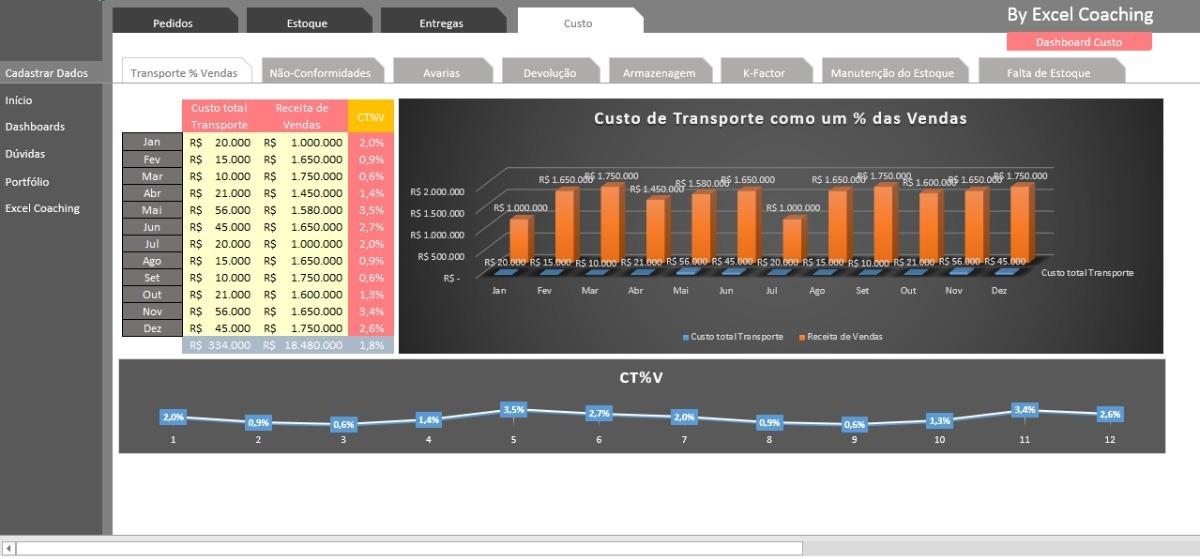 Planilha Indicadores De Desempenho Logístico - R$ 20,00 em