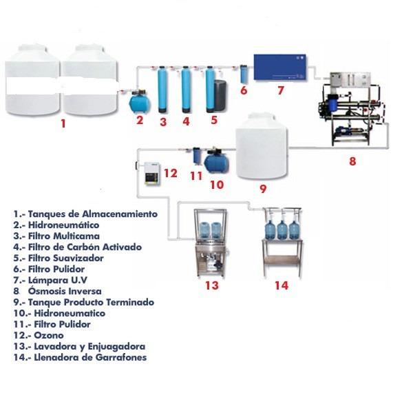 Planta de agua purificada nueva 1000 bidones minimo for Bidones de agua de 1000 litros