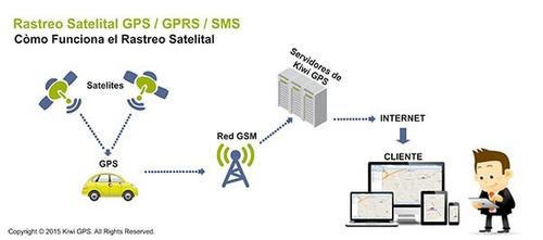 plataforma web y app gps tracker y cualquier modelo 1 año