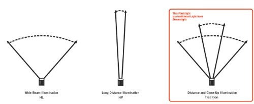 pluma de la luz streamlight 66118 stylus pro led con la pis