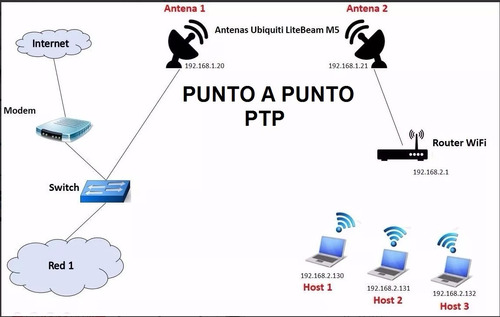 point link access