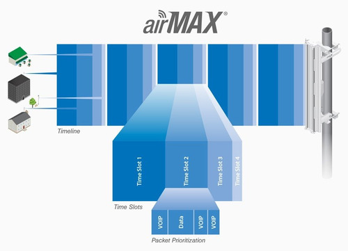 powerbeam airmax m5 iso 150mbps 5ghz 22dbi ubiquiti