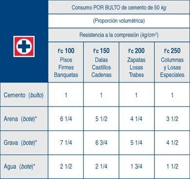 Precio cemento cruz azul precio por tonelada 3 for Cuanto cuesta el metro de hormigon