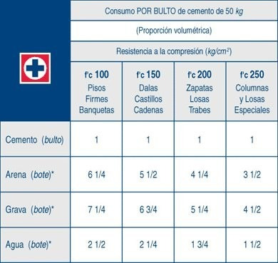 precio cemento cruz azul precio por tonelada 3