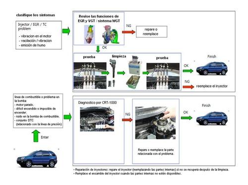 probador inyectores diesel - hk-cdri300
