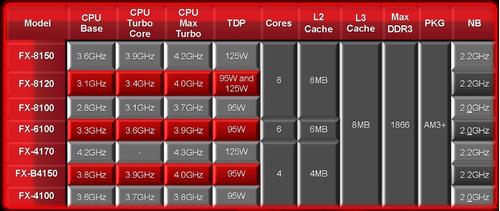 procesador amd fx 4100 black edition am3+ 3.6ghz liquidación