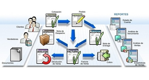 profit administrativo,contabilidad,nomina,hotel,restauran