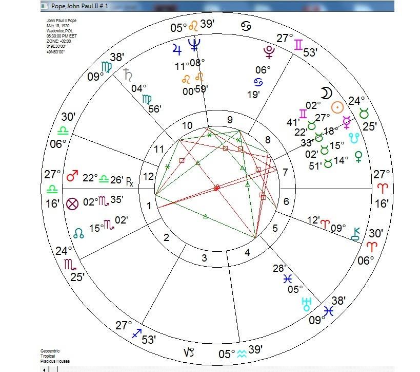 winstar astrologia