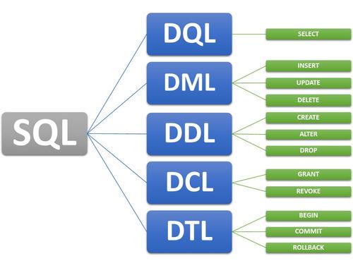 programação banco de dados sql
