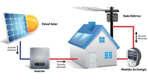 projeto e homologação fotovoltaica (+dicas e - custos)