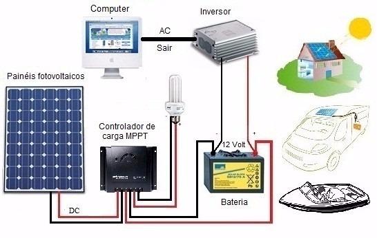 Projeto Placa De Energia Solar 4 Projetos Gerador E 243 Lico