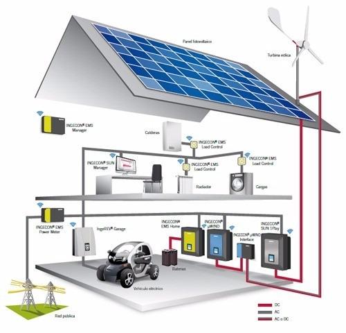 projetos gerador eólico  5.500w + 3.000w + 1.500w + 1.000w