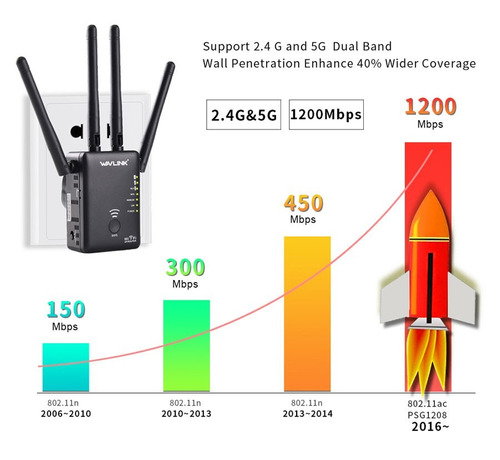 promo  - repetidor / router / doble banda
